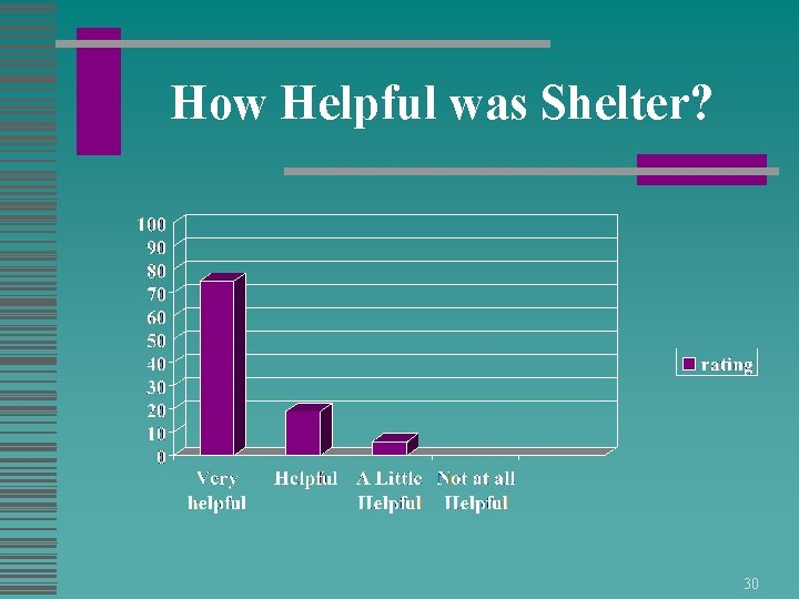 How Helpful was Shelter? 30