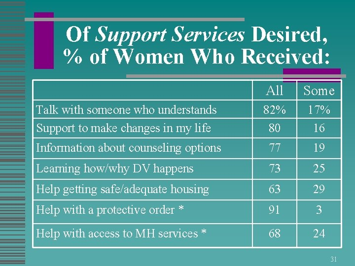 Of Support Services Desired, % of Women Who Received: All Some Talk with someone