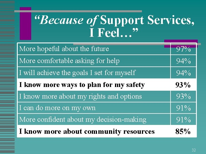 """""""Because of Support Services, I Feel…"""" More hopeful about the future More comfortable asking"""