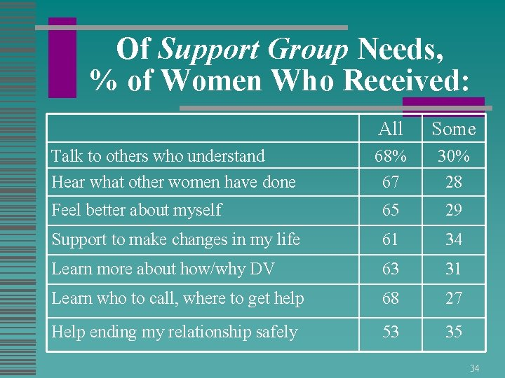 Of Support Group Needs, % of Women Who Received: All Some 68% 67 30%