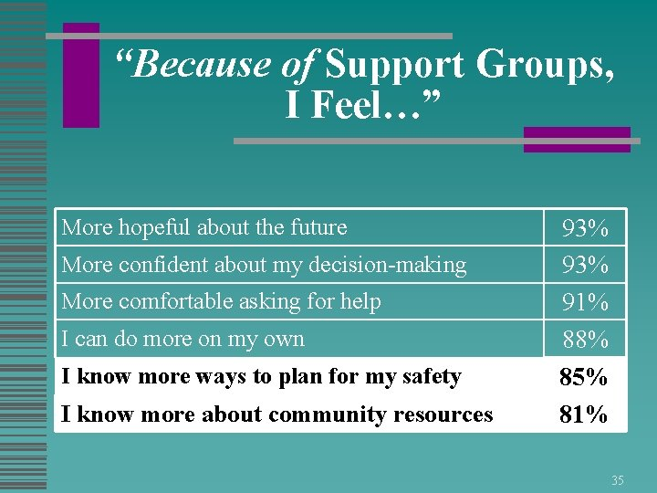 """""""Because of Support Groups, I Feel…"""" More hopeful about the future More confident about"""