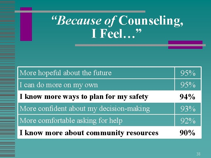 """""""Because of Counseling, I Feel…"""" More hopeful about the future I can do more"""