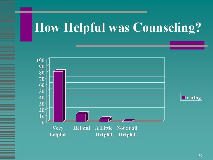 How Helpful was Counseling? 39