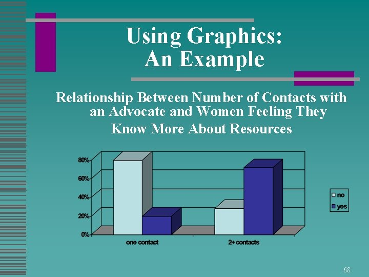 Using Graphics: An Example Relationship Between Number of Contacts with an Advocate and Women