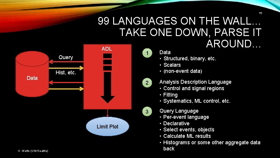 16 99 LANGUAGES ON THE WALL… TAKE ONE DOWN, PARSE IT AROUND… ADL Query