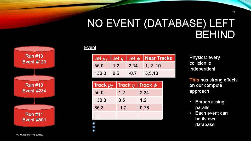 18 NO EVENT (DATABASE) LEFT BEHIND Event Run #10 Event #123 Run #10 Event