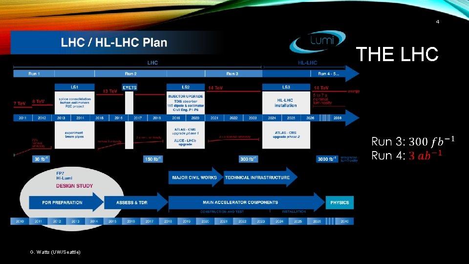 4 THE LHC G. Watts (UW/Seattle)
