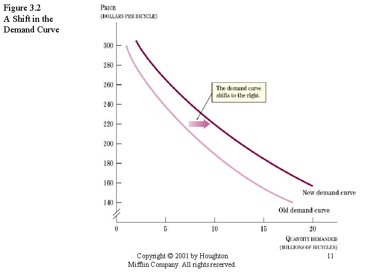 Figure 3. 2 A Shift in the Demand Curve Copyright © 2001 by Houghton