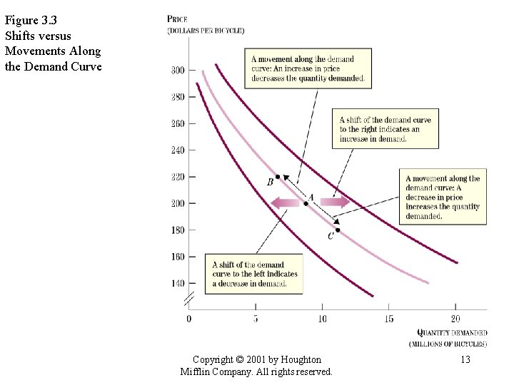 Figure 3. 3 Shifts versus Movements Along the Demand Curve Copyright © 2001 by