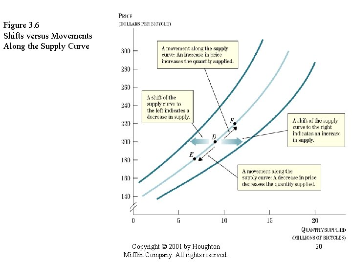 Figure 3. 6 Shifts versus Movements Along the Supply Curve Copyright © 2001 by