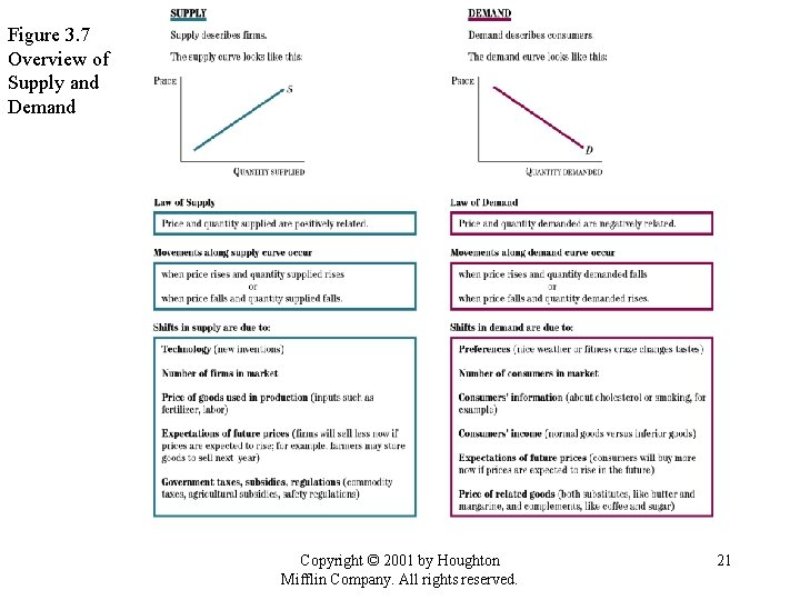 Figure 3. 7 Overview of Supply and Demand Copyright © 2001 by Houghton Mifflin