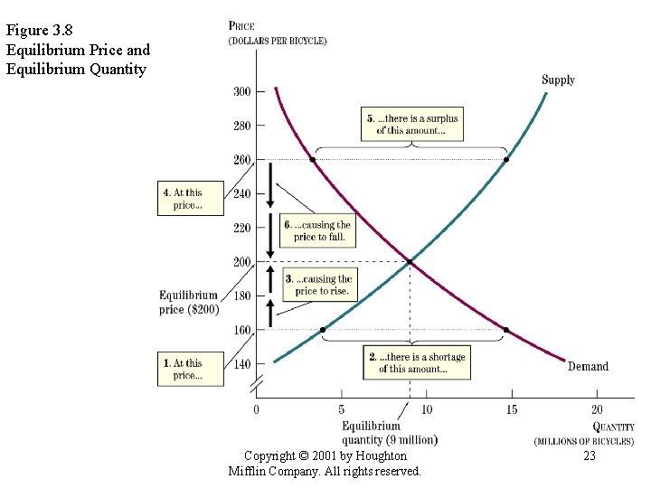 Figure 3. 8 Equilibrium Price and Equilibrium Quantity Copyright © 2001 by Houghton Mifflin