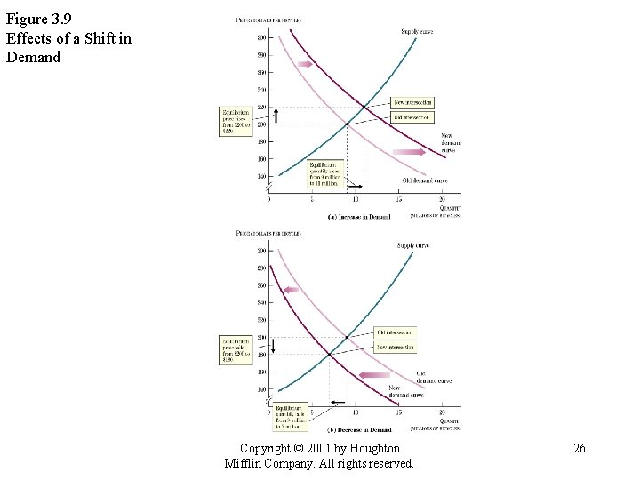 Figure 3. 9 Effects of a Shift in Demand Copyright © 2001 by Houghton