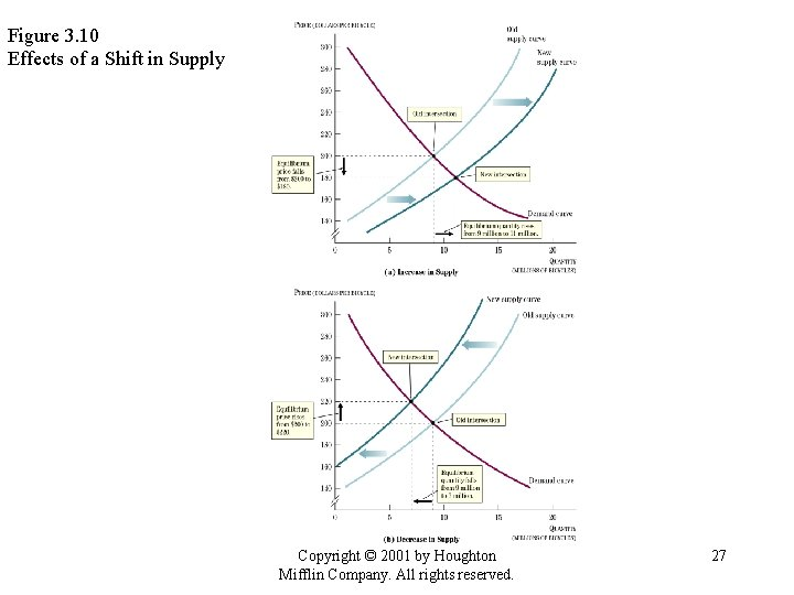 Figure 3. 10 Effects of a Shift in Supply Copyright © 2001 by Houghton