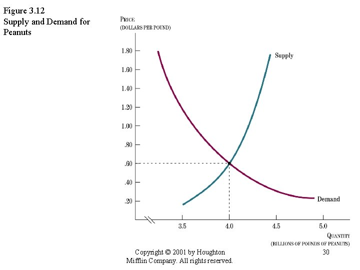 Figure 3. 12 Supply and Demand for Peanuts Copyright © 2001 by Houghton Mifflin