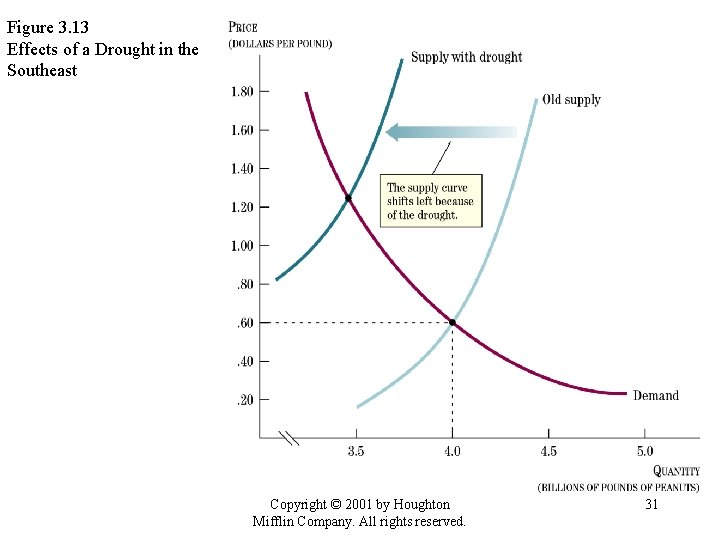 Figure 3. 13 Effects of a Drought in the Southeast Copyright © 2001 by