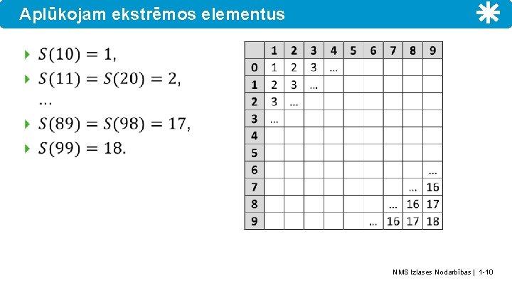 Aplūkojam ekstrēmos elementus NMS Izlases Nodarbības | 1 -10