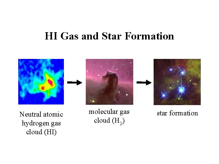 HI Gas and Star Formation Neutral atomic hydrogen gas cloud (HI) molecular gas cloud