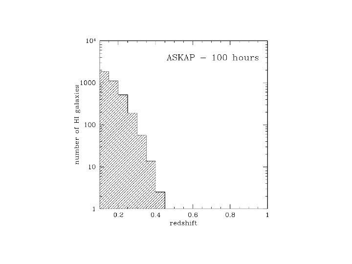 HI detections ASKAP 100 hr