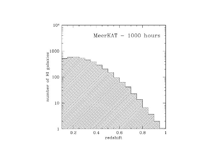 HI detections Meer. KAT 1000 hr