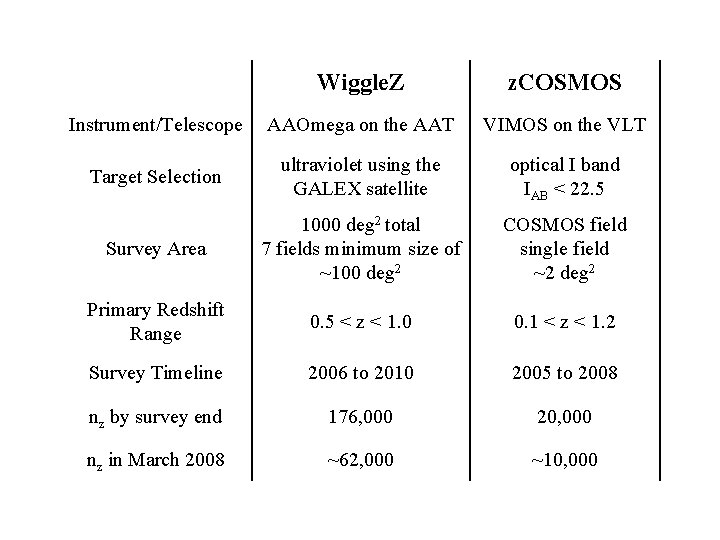 Wiggle. Z and z. COSMOS Wiggle. Z z. COSMOS Instrument/Telescope AAOmega on the AAT