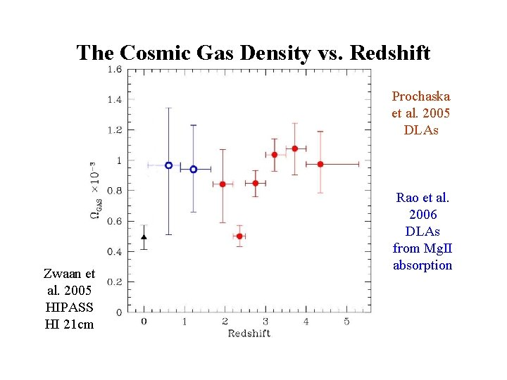 The Cosmic Gas Density vs. Redshift Prochaska et al. 2005 DLAs Zwaan et al.