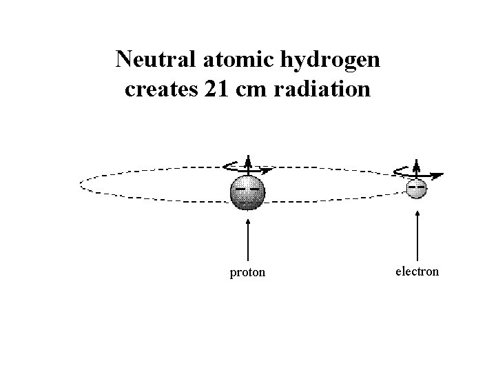 Neutral atomic hydrogen creates 21 cm radiation proton electron