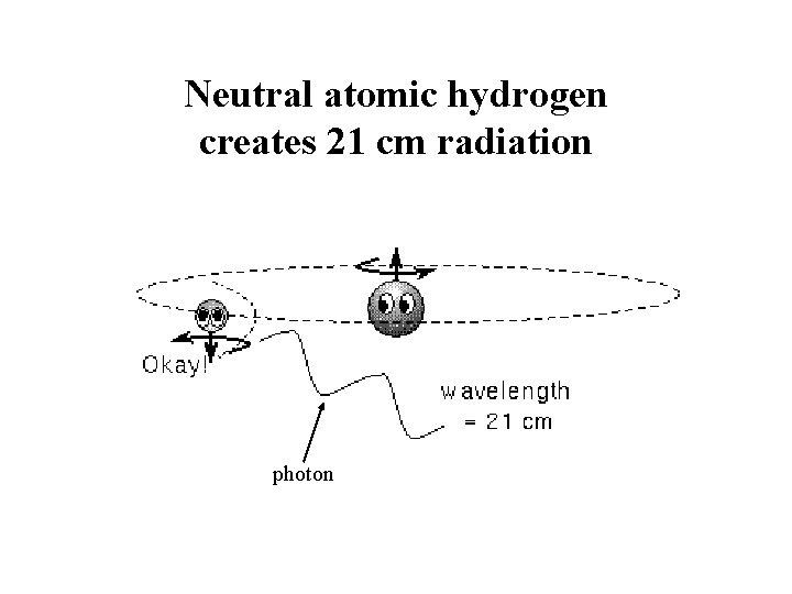 Neutral atomic hydrogen creates 21 cm radiation photon