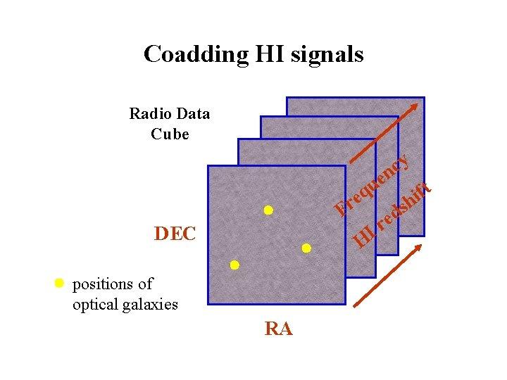 Coadding HI signals Radio Data Cube y c n e u ft q i