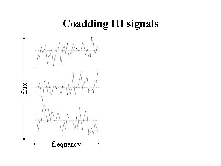 flux Coadding HI signals frequency