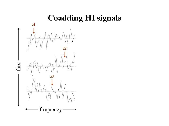 z 1 Coadding HI signals flux z 2 z 3 frequency