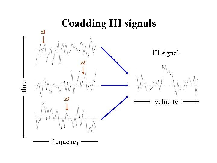 z 1 Coadding HI signals HI signal flux z 2 z 3 frequency velocity
