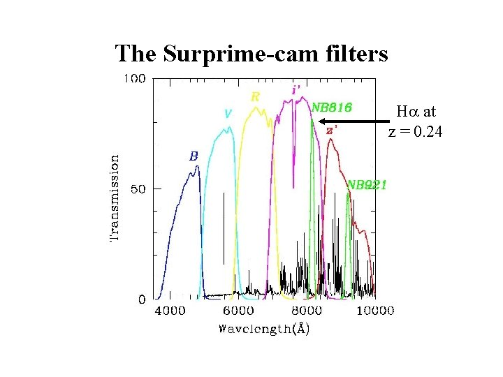 The Surprime-cam filters H at z = 0. 24