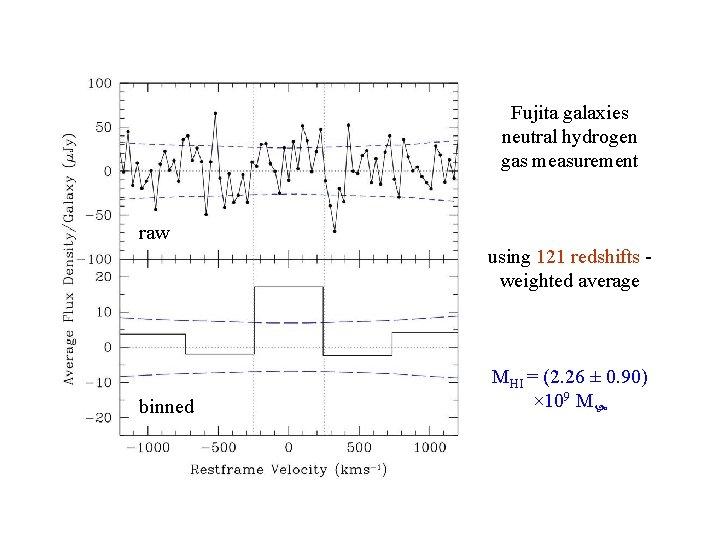 Fujita galaxies neutral hydrogen gas measurement raw HI spectrum allusing 121 redshifts weighted average