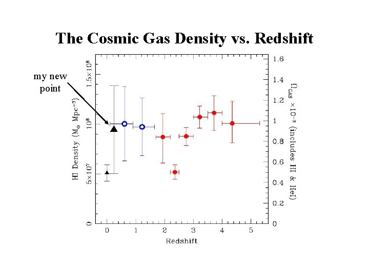 The Cosmic Gas Density vs. Redshift my new point