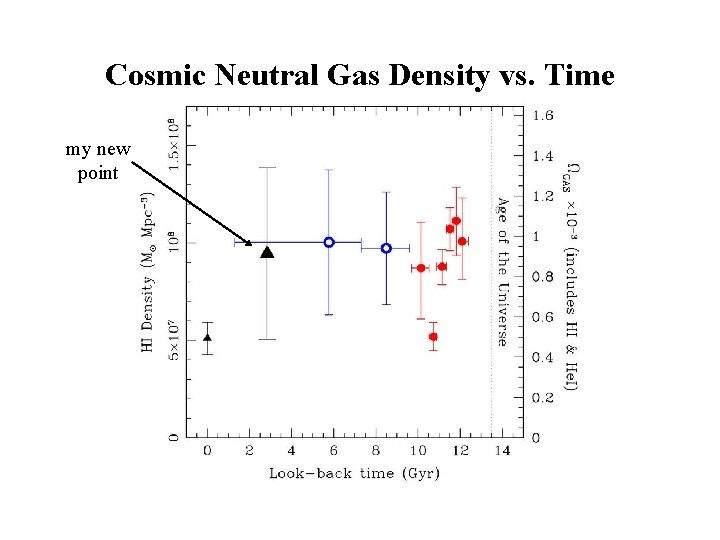 Cosmic Neutral Gas Density vs. Time my new point