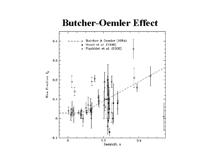 Butcher-Oemler Effect