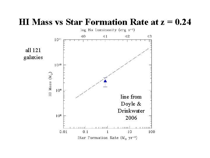 HI Mass vs Star Formation Rate at z = 0. 24 all 121 galaxies
