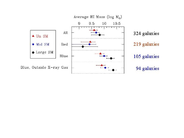 HI mass 324 galaxies 219 galaxies 105 galaxies 94 galaxies 156 galaxies 168 galaxies