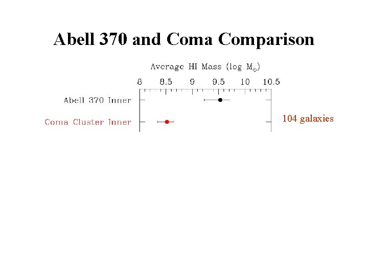 Abell 370 and Coma Comparison 104 galaxies 324 galaxies 220 galaxies