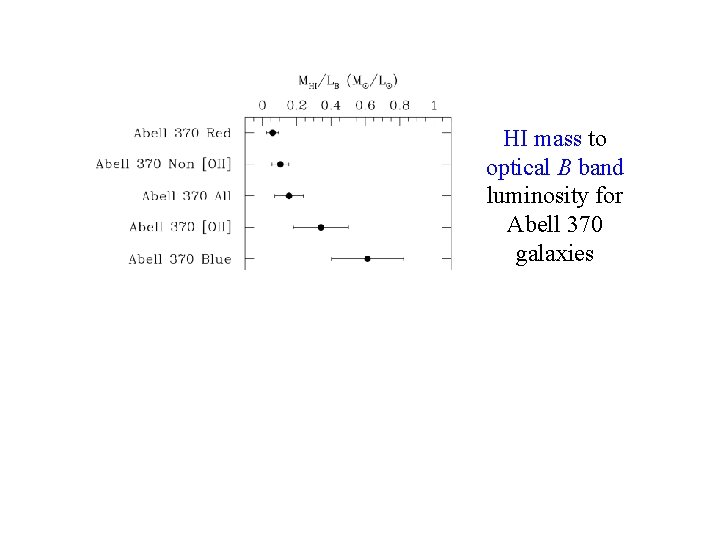 HI Mass to Light Ratios HI mass to optical B band luminosity for Abell