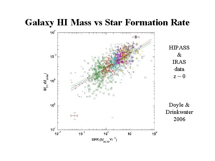 Galaxy HI Mass vs Star Formation Rate HIPASS & IRAS data z~0 Doyle &