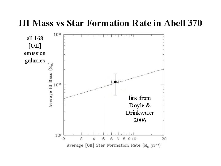 HI Mass vs Star Formation Rate in Abell 370 all 168 [OII] emission galaxies