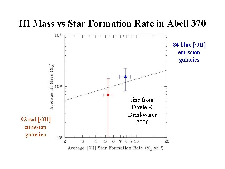 HI Mass vs Star Formation Rate in Abell 370 84 blue [OII] emission galaxies