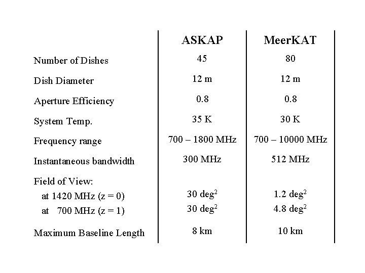 ASKAP and Meer. KAT ASKAP parameters Meer. KAT Number of Dishes Dish Diameter Aperture