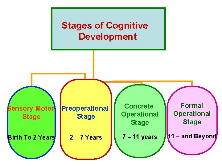 Stages of Cognitive Development Sensory Motor Preoperational Stage Birth To 2 Years 2 –
