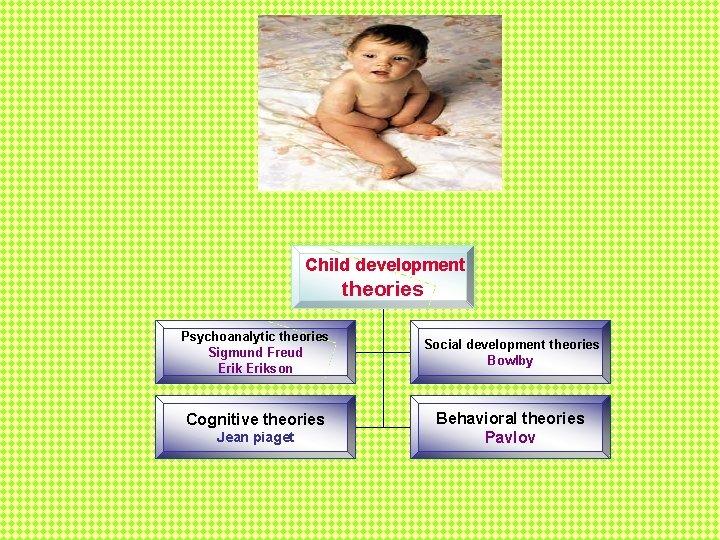 Child development theories Psychoanalytic theories Sigmund Freud Erikson Cognitive theories Jean piaget Social development