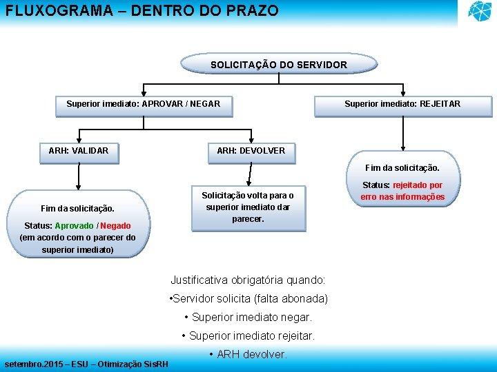 FLUXOGRAMA – DENTRO DO PRAZO SOLICITAÇÃO DO SERVIDOR Superior imediato: APROVAR / NEGAR ARH: