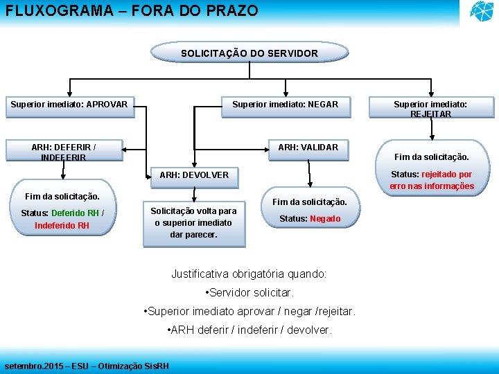 FLUXOGRAMA – FORA DO PRAZO SOLICITAÇÃO DO SERVIDOR Superior imediato: APROVAR Superior imediato: NEGAR
