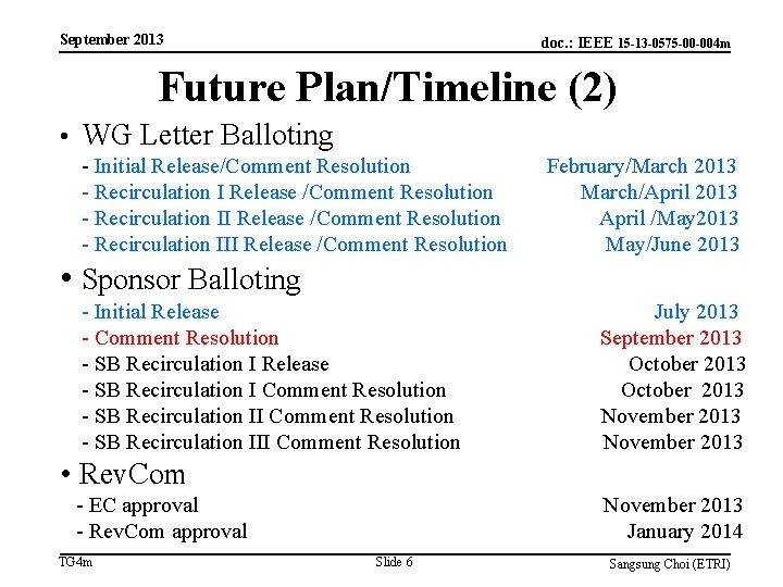 September 2013 doc. : IEEE 15 -13 -0575 -00 -004 m Future Plan/Timeline (2)